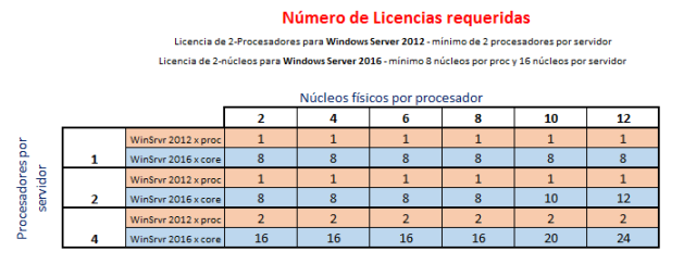 licencia de windows server